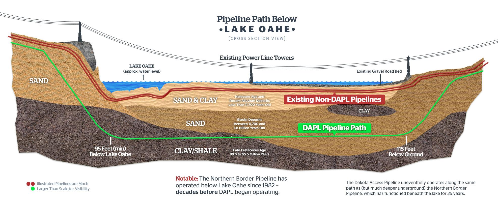 Dakota Access Pipeline Iowa Map.Dakota Access Pipeline Facts